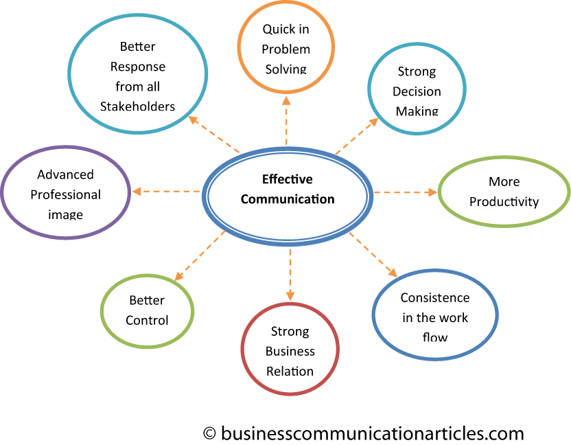 communications in large businesses essay