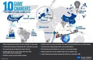 Ten game changers