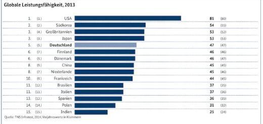 Deutschland liegt bei der Wertschöpfung durch IKT-Technologie weltweit auf Platz 5.