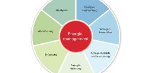 Das BMWi fördert die Beratung zum Energie-Contracting, das ein ein umfassendes Leistungspaket darstellen kann