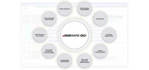 Eine runde Sache: Die Grafik zeigt Vorteile und Funktionen von IMSWARE.GO! (Klicken auf das Bild öffnet ein Vollbild)