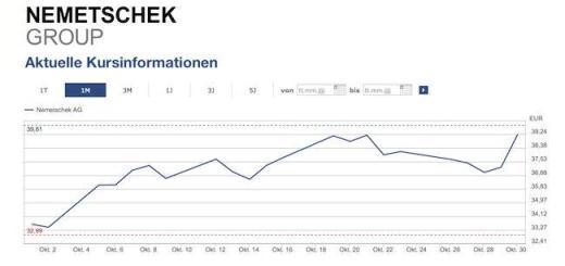 Die positive Bilanz der Nemetschek Group spiegelt sich auch im Aktienkurs des Unternehmens