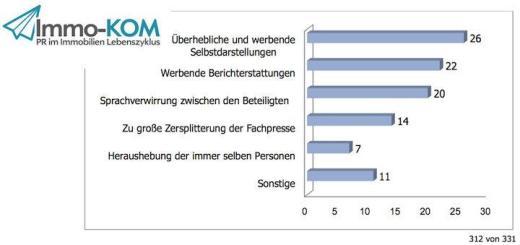 Überhebliche Selbstdarstellung - das stört die Teilnehmer an der Immo-Kom Studie am meisten bei der Kommunikation in der FM-BrancheÜberhebliche Selbstdarstellung - das stört die Teilnehmer an der Immo-Kom Studie am meisten bei der Kommunikation in der FM-Branche