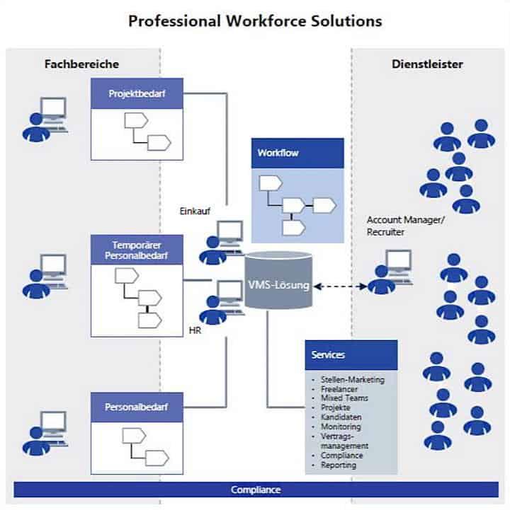 Kleine Männchen, große Sorgen: Wie die Interaktion von Einkauf und HR besser organisiert werden kann, erläutert die Lünendonk-Professional Workforce Solutions Outlook 2017