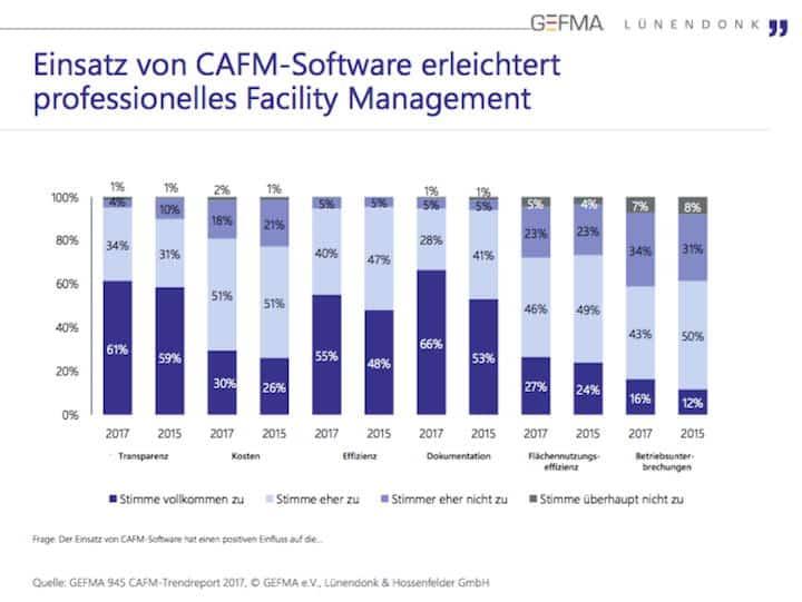 Ein CAFM-System hilft, das Facility Management zu professionalisieren und Kosten einzusparen