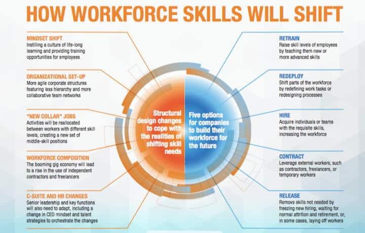 Die Veränderungen der Arbeitswelt fordern mehr Beweglichkeit bei allen Akteuren und bieten besser bezahlte Jobs