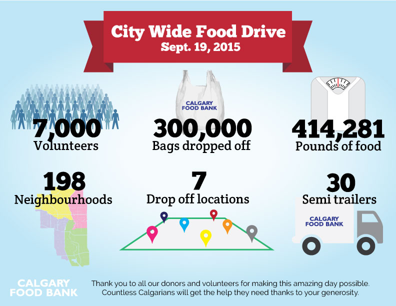 City Wide Food Drive Infographic Results