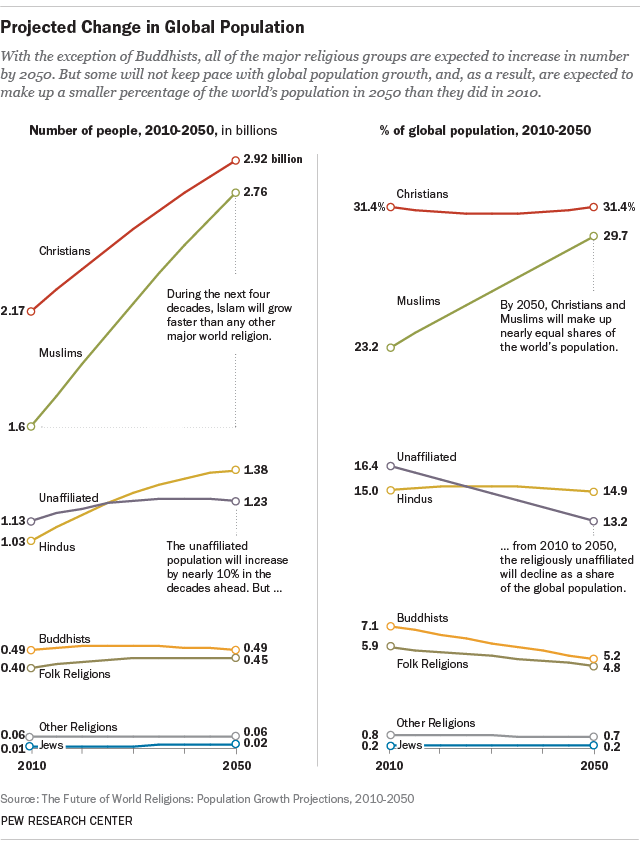 A chart showing the comparative values of religious population sizes and percentages between 2010 and 2050, based on data from the Pew study.