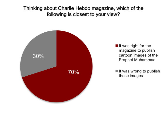 A pie chart showing whether survey respondents thought it was right or wrong for Charlie Hebdo to publish images of Muhammad; 70% chose 'right'.