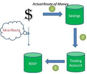 RDSP Money Path