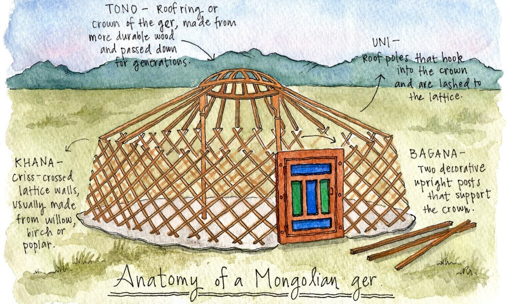 The eternal circle: An illustrated history of yurts.