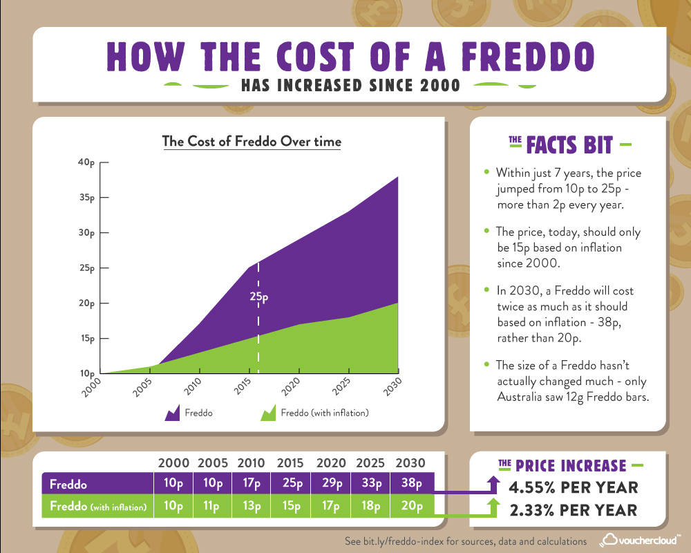 The Rising Price Of A Freddo Speaks Volumes About The Financial Difficulties Millennials Face
