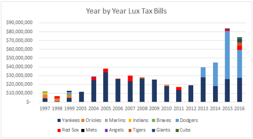 lux-tax-bills-1997-to-2016