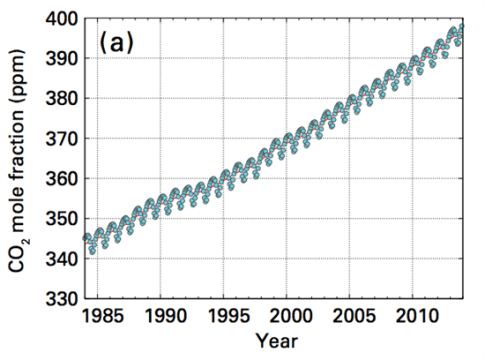 wmo co2 increase 550x408 Greenhouse Gas Emissions Hit Record High