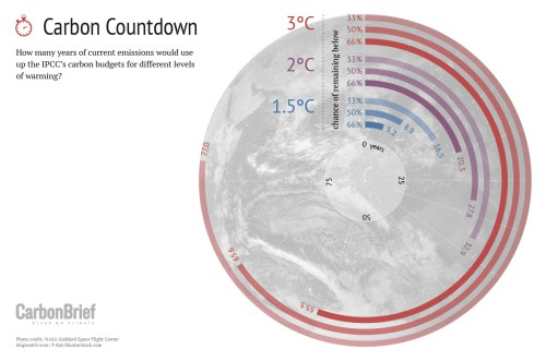 Carbon Countdown: How many years of current emissions would use up the IPCC's carbon budgets for different levels of warming?