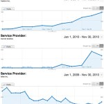 Hasbro, Marvel and Laika Traffic Charts