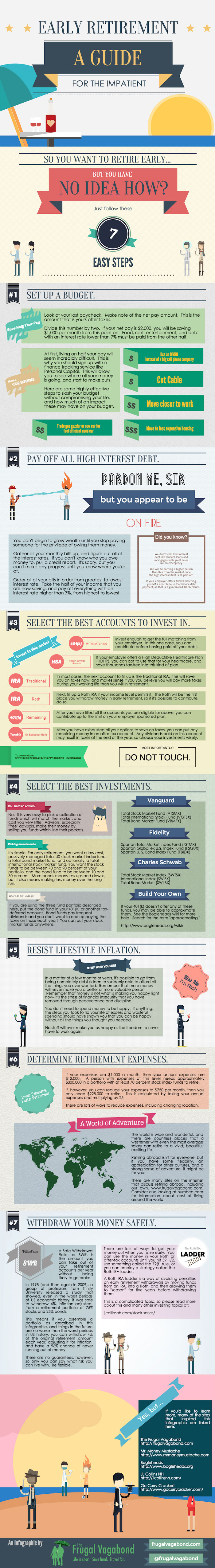 An infographic by: FrugalVagabond.com