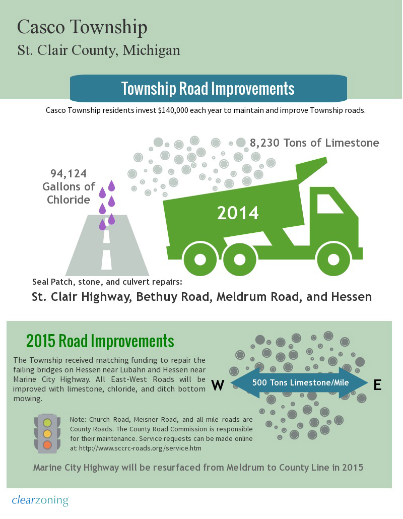 Casco Township Community Profile - Roads