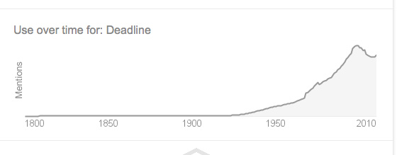 "Chart that shows a dramatic rise in the use of the word ""deadline"" around 2010. Chart starts in 1800's."