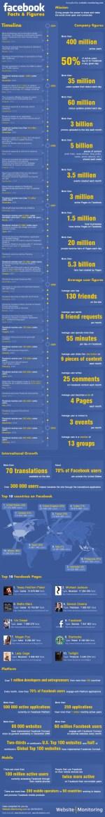 Tutti i numeri di Facebook in una infografica