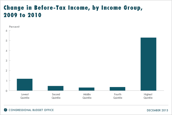 Change in Before-Tax Income, by Income Group, 2009 to 2010