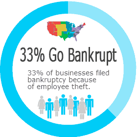 33% of businesses filed bankruptcy because of employee theft
