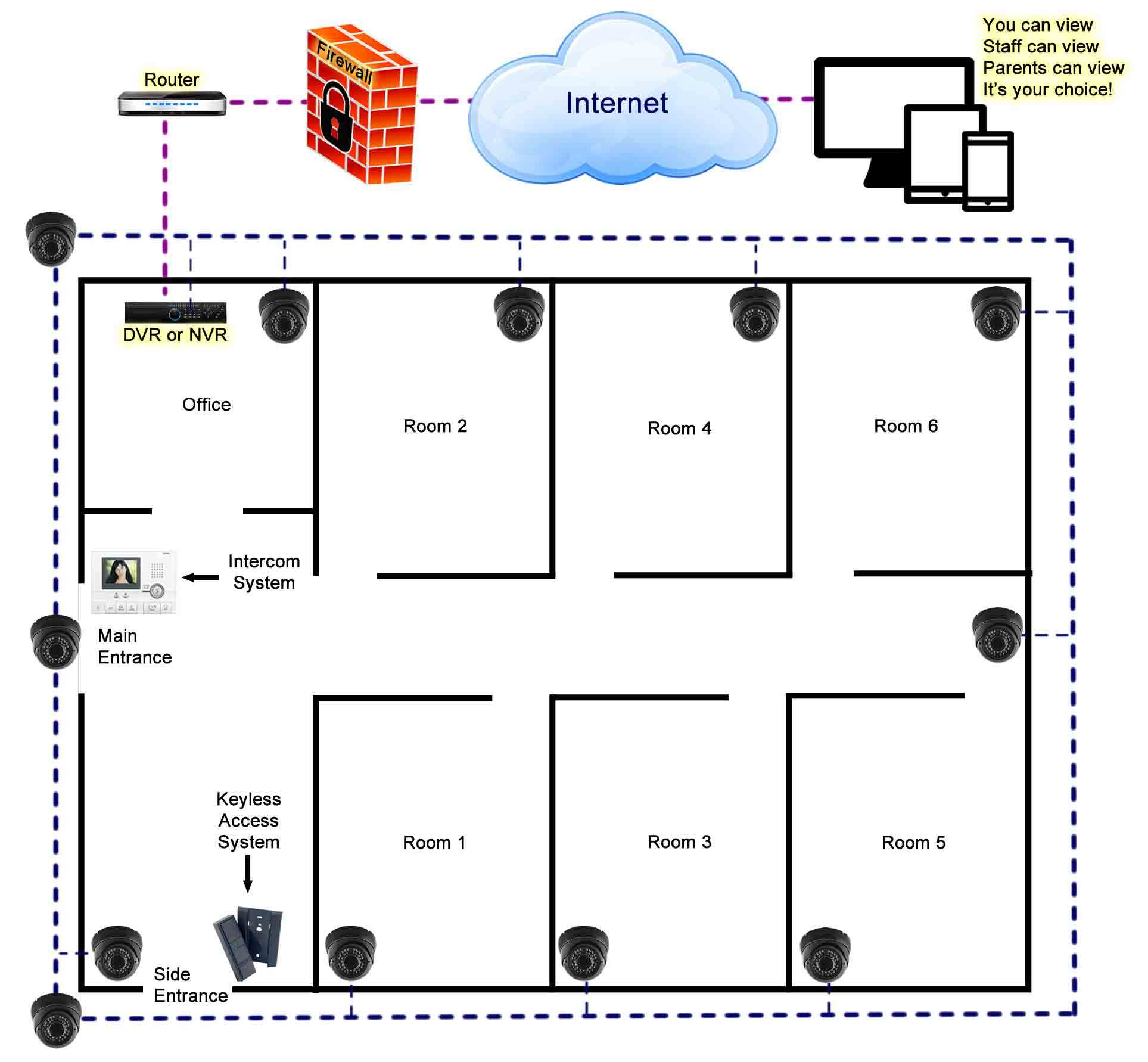 security systems for daycare services