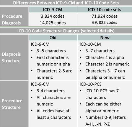 image of Icd 10 Codes Diagnosis Smi 01