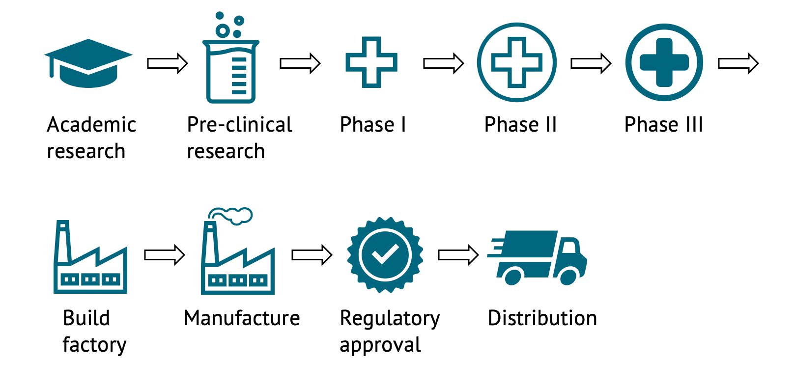 Gráfico que muestra los pasos desde los primeros ensayos hasta la distribución final de una vacuna