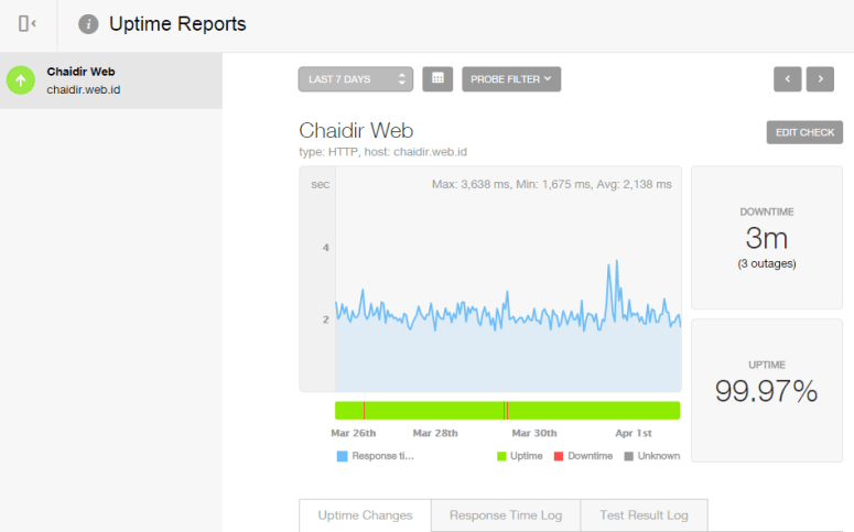 Chaidir.Web.ID - PingDom Uptime Reports