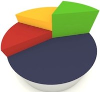 server share pie chart