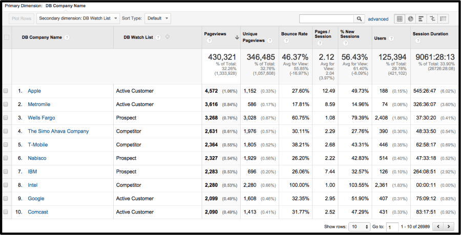 Demandbase - Firmographics - Google Analytics