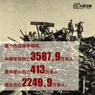 """Throughout the entire War of Resistance Against Japan, 35.879 million Chinese military and civilian casualties, among them over 4.13 million soldiers, and over 22.499 million civilians."""