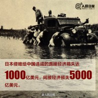 """The direct economic losses inflicted upon China by the Japanese invasion reach 100 billion USD, and the indirect losses reach 500 billion USD."""