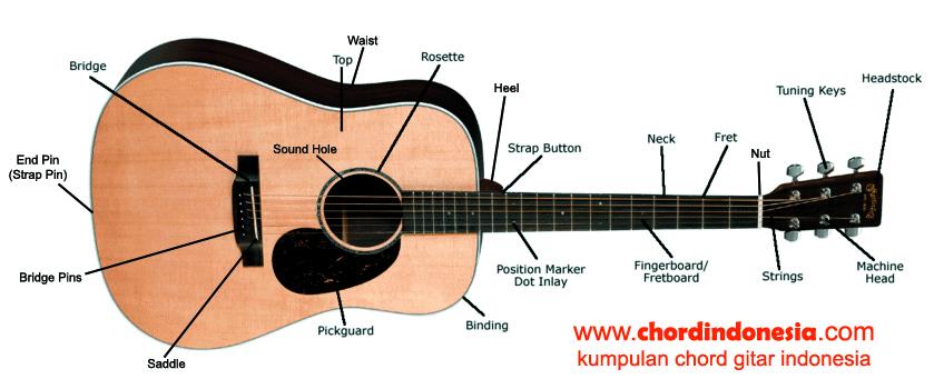 Bagian Gitar Akustik