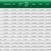 Final Voter Lists and Stats for Election 2013 by Election Commission of Pakistan