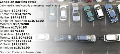 Canadian Parking Rates