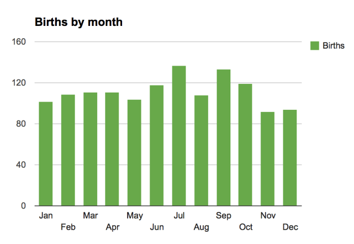 Births by month