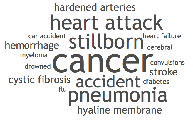 Cause of death word cloud