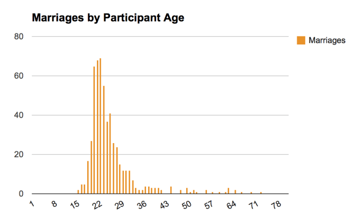 Marriages by age