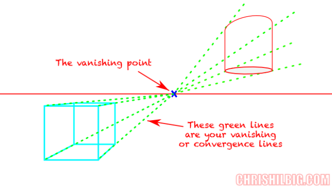 Drawing Using Horizon Lines : Yes you too can draw ch — one point perspective