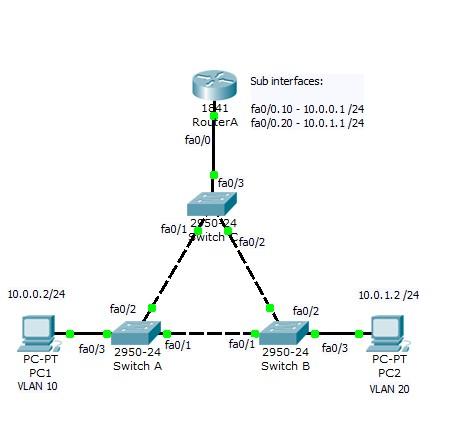 Cisco ccna 1 commands