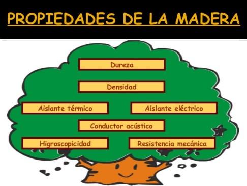 La  Madera y su derivados -2