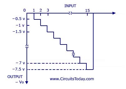 Digital-to-Analog Converter Circuit - Binary-Weighted Resistors Method Graph