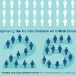 Davies Report – 5 year summary report sets new 2020 target for women