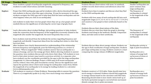 5E adapted from Roger Bybee, Achieving Science Literacy, 1997. Modified by K-12 Alliance at WestEd with Addition of Concept Column.