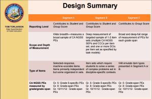 Design Summary Table as presented by CDE on March 9, 2016. Table extracted from the item presentation file available at http://www.cde.ca.gov/be/ag/ag/yr16/documents/mar16item02slides.pdf