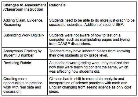 Image 2: What graph type to pick Table 2: Changes to Common Assessments