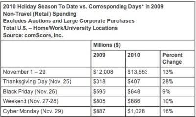 Cyber Monday Statistics Comscore Online Spending