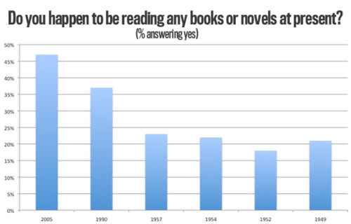 Internet Reading Novels & Books